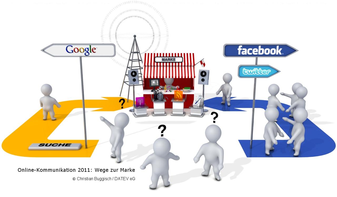 Dreiklang der Online-Kommunikation