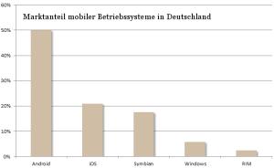 Marktanteil mobiler Betriebssysteme in Deutschland