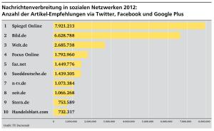 Nachrichtenverbreitung in sozialen Netzwerken 2012, Quelle: TU Darmstadt