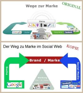 Wege zur Marke - Original und Kopie
