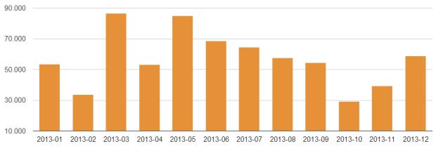 Christians gelaufene Kilometer pro Monat 2013