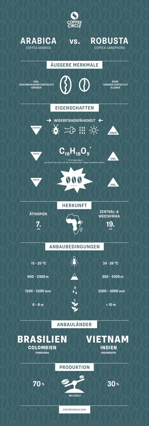 Infografik Arabica und Robusta