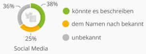 Bekanntheit digitaler Begriffe in Deutschland, Quelle: Statista