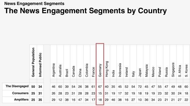 67 Prozent der Deutschen konsumieren nur selten Nachrichten laut Edelmann Trust Barometer