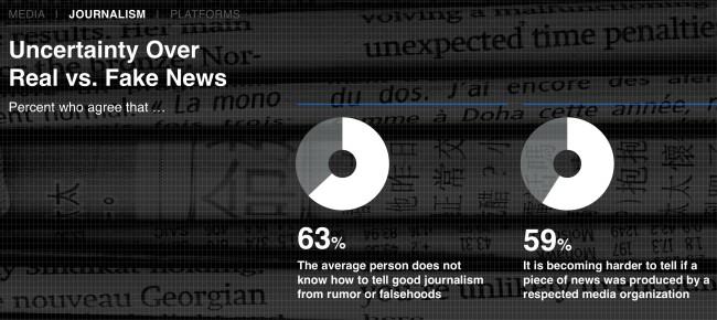 Unterscheidung News und Fake News ist schwierig laut Edelmann Trust Barometer