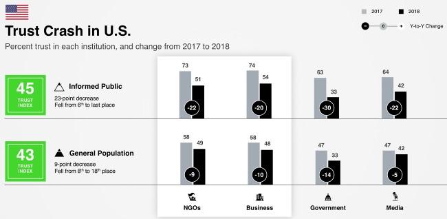 Vertrauensverlust in den USA laut Edelmann Trust Barometer